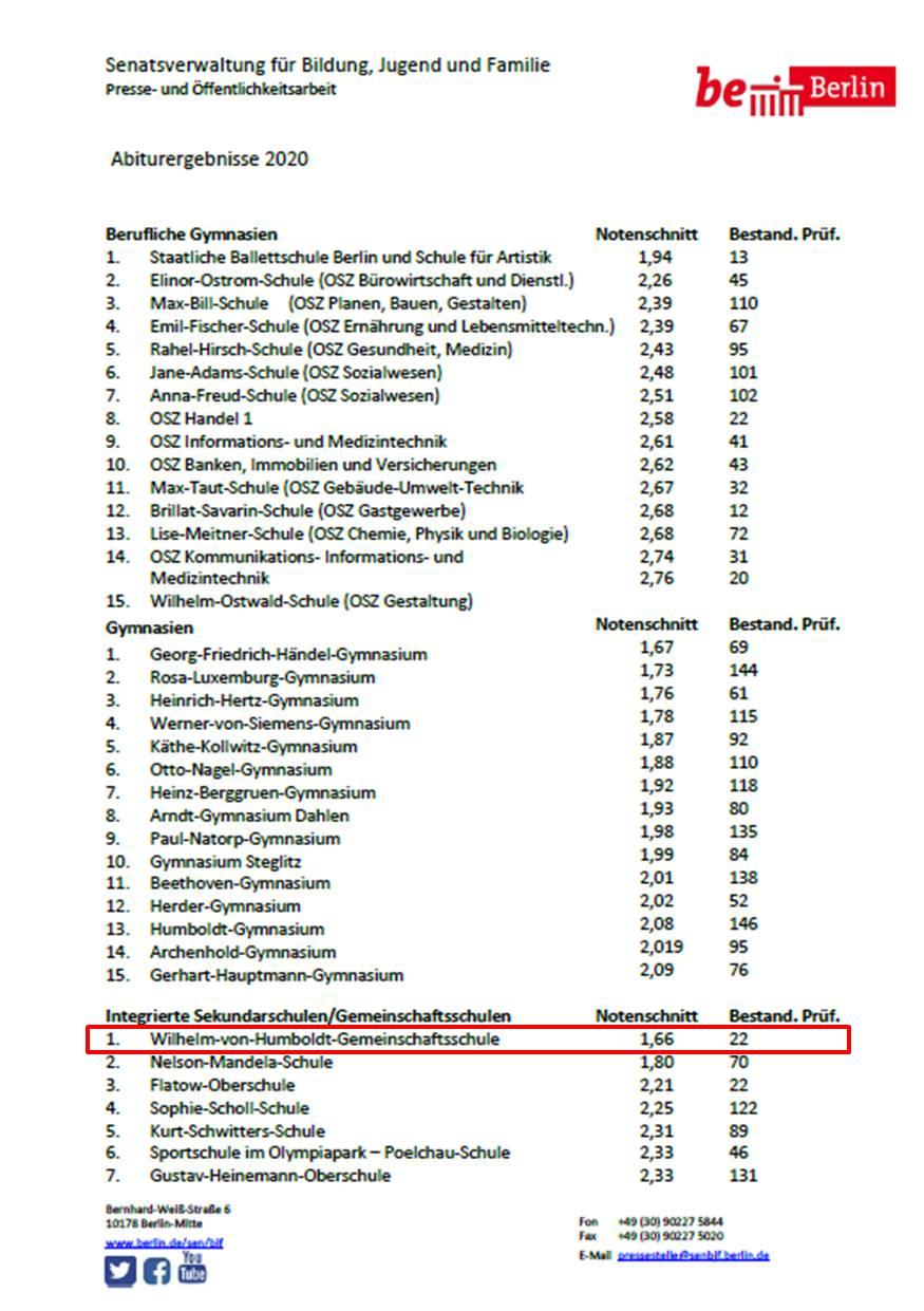 Liste Abitur 2020